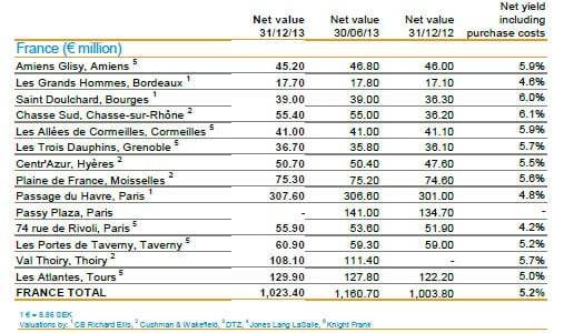 eurocommercial-france