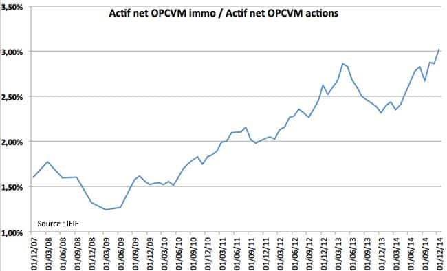 opcvm-immo-actions