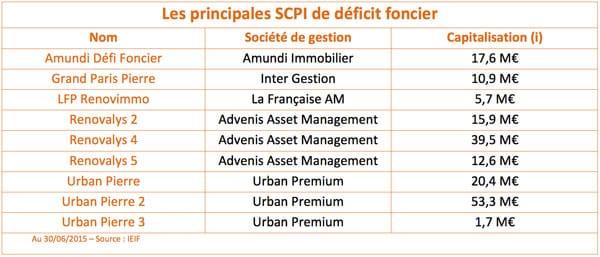 scpi-deficit-foncier