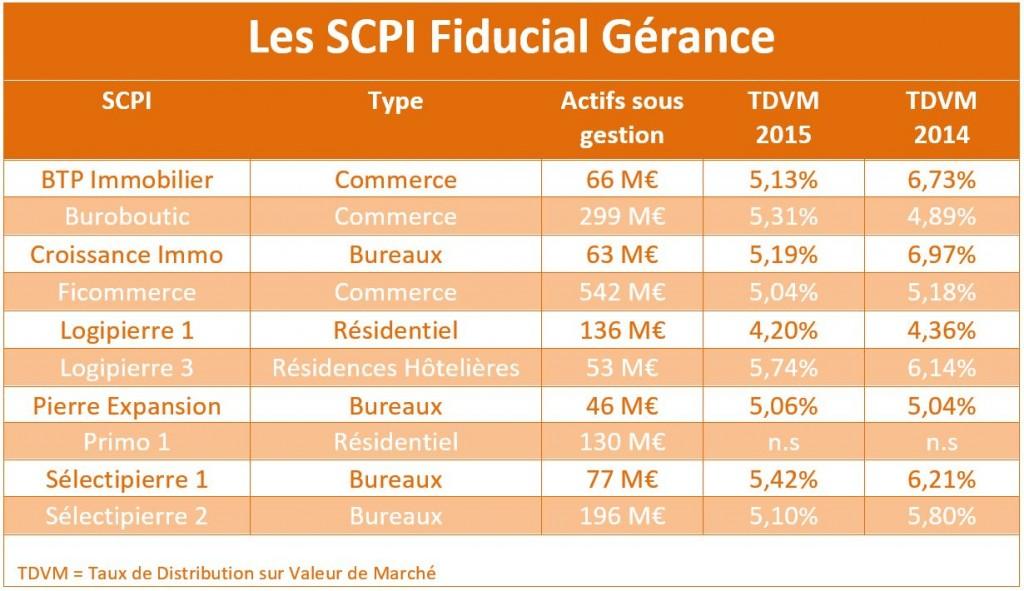 SCPI Fiducial 2015