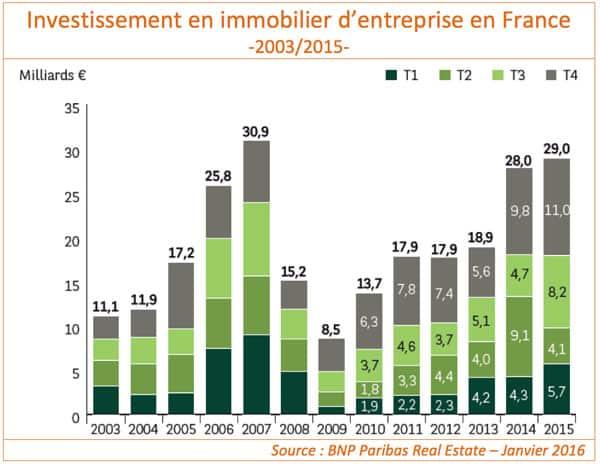 investissement-2015
