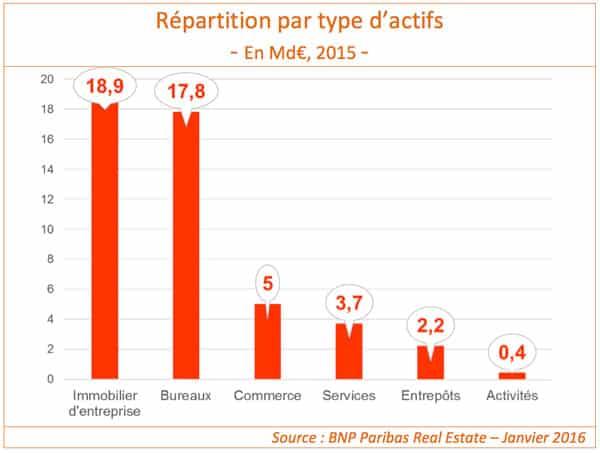 repartition-actifs