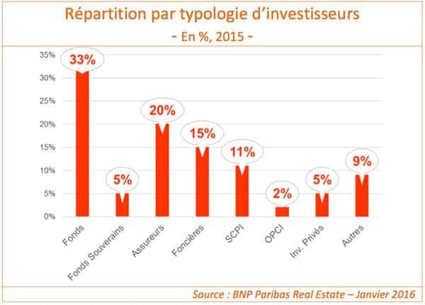 repartition-investisseurs