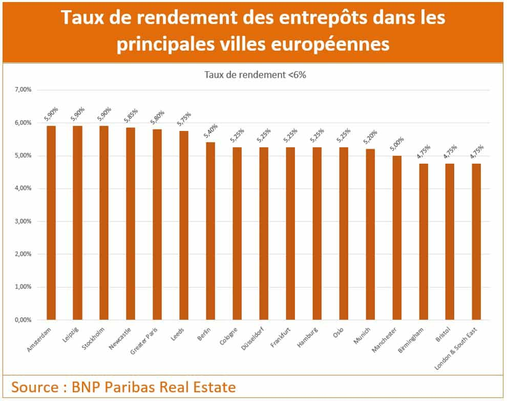 Entrepots_TauxRendement_Inf6