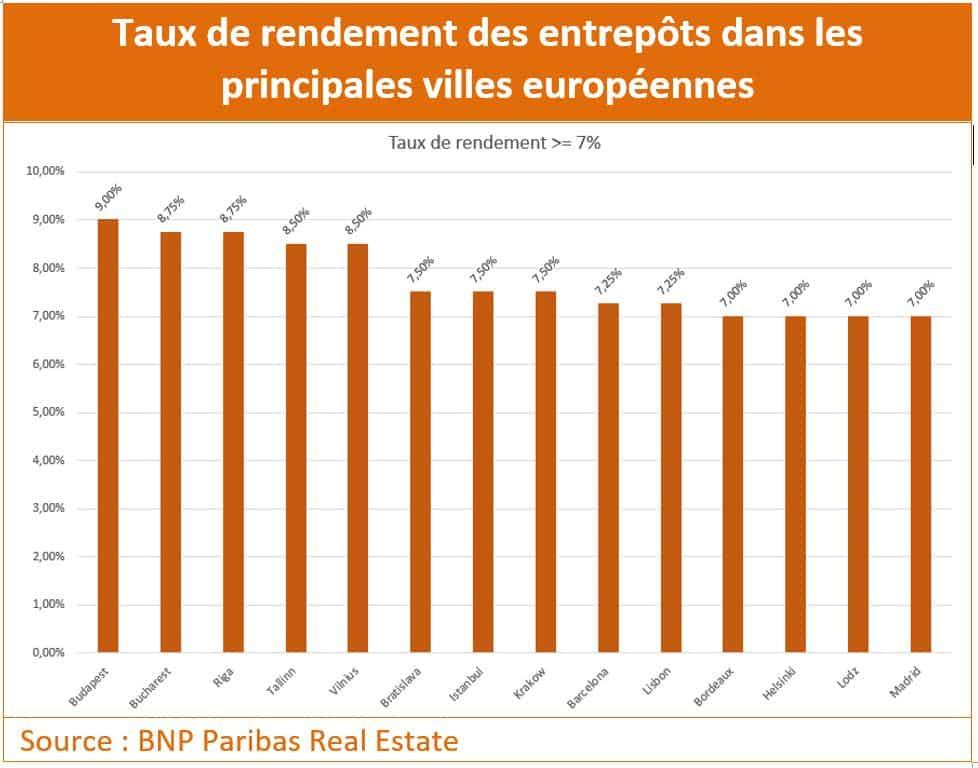 Entrepots_TauxRendement_Sup7