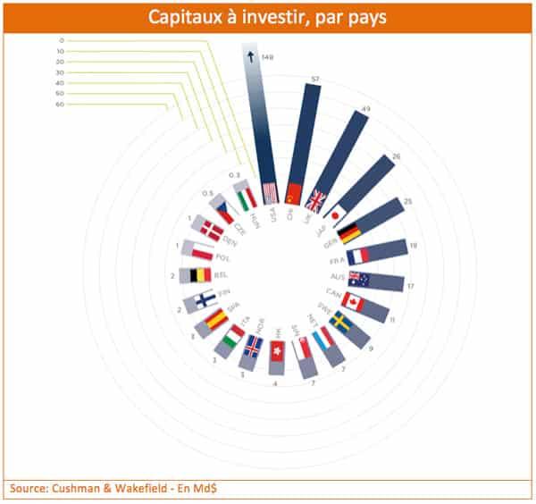 capitaux-investir
