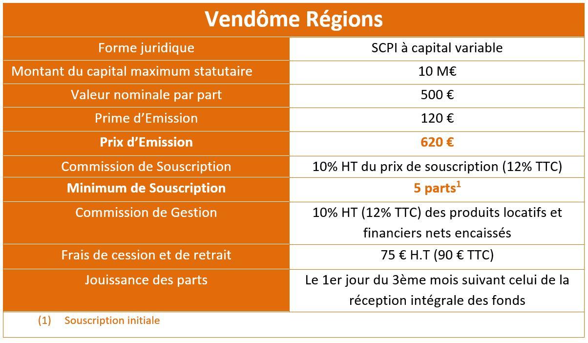 Vendôme Régions