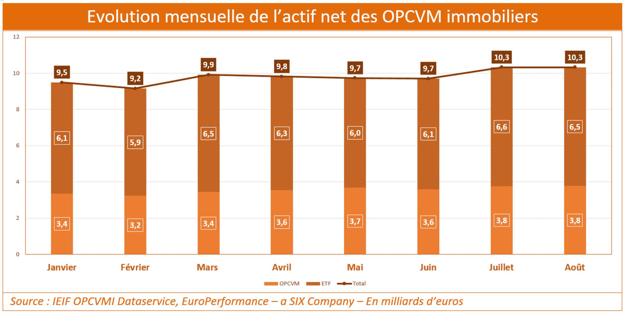 opcvm_immo_encours_2016_08