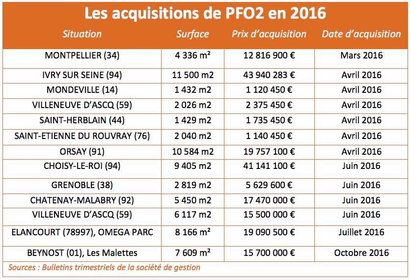 acquisition-2016-pfo2