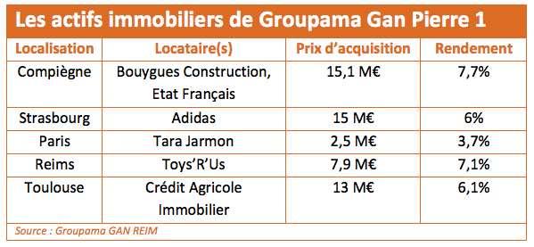 actifs-groupama-gan-reim