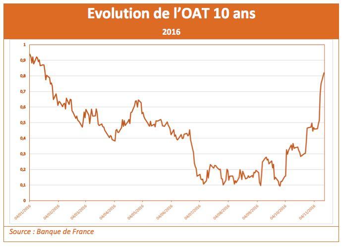 evolution-oat-10-ans