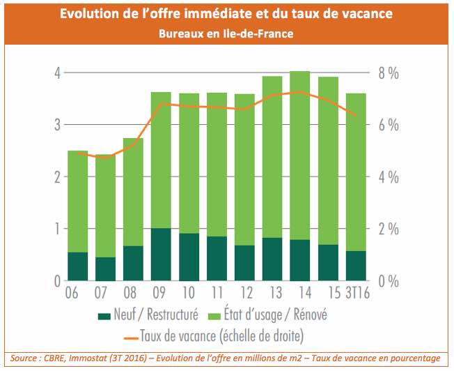 offre-immediate-taux-vacance