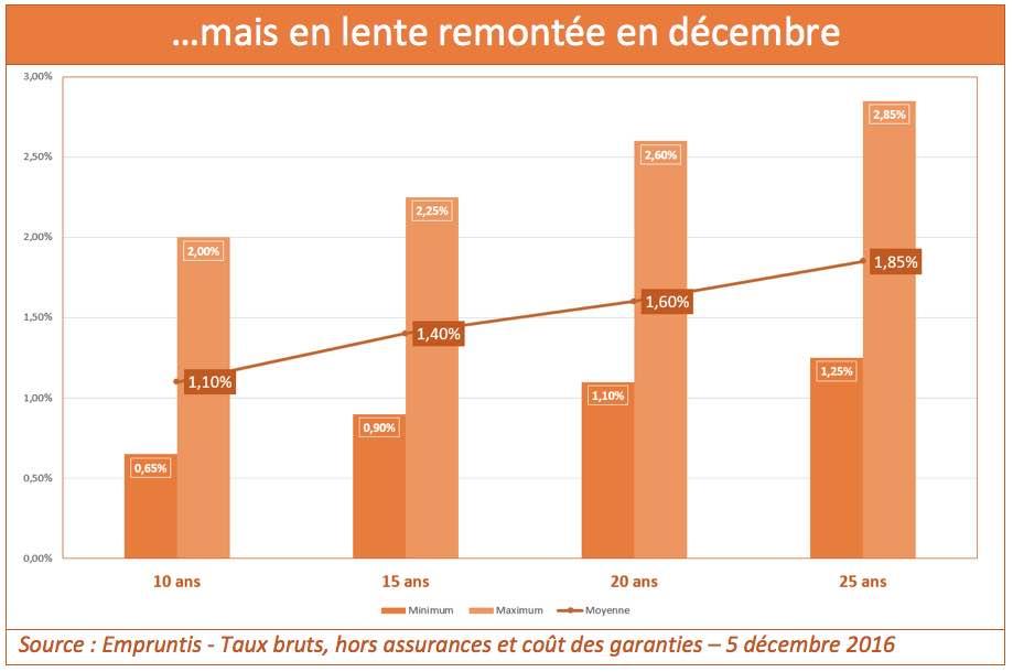 credit-immobilier-decembre