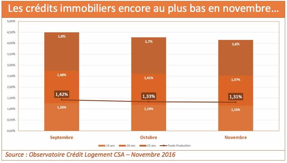 credit-immobilier-novembre