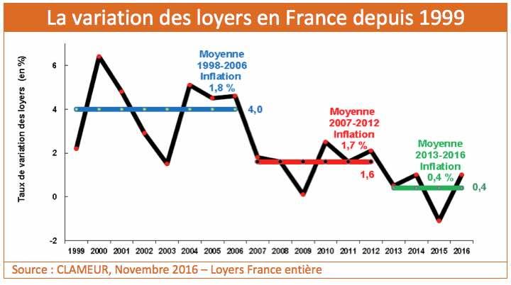 variation-loyers