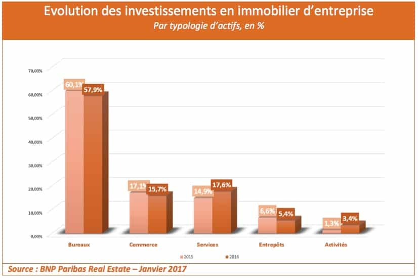 investir immobilier hotelier