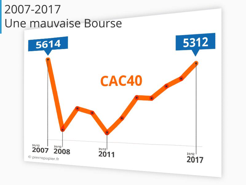 CAC 40 2007-2017