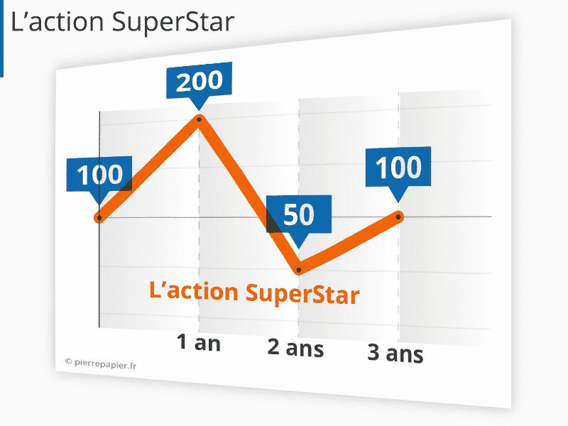 Action superstar