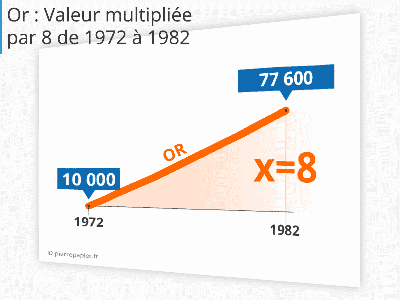 Quand l'investisseur gagne : acheter de l'or en 1972