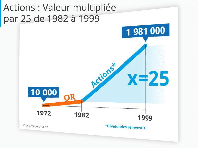 Quand l'investisseur gagne : acheter des actions au début des années quatre-vingt…et les garder